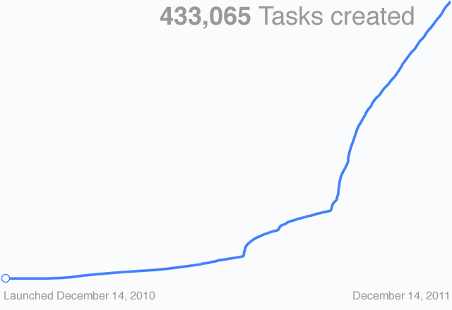 Tasks graph
